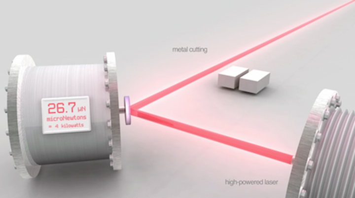 Commercial laser power meter by Scientech measures extremely high powers using radiation pressure