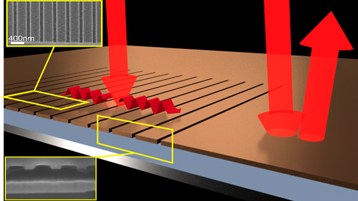 By etching grooves in the thin film of an infrared detector, the light is redirected and almost all of it is absorbed. The absorbing layer is less than 1/2000th the thickness of a human hair. (Image credit: Thomas P. White, Australian National University)