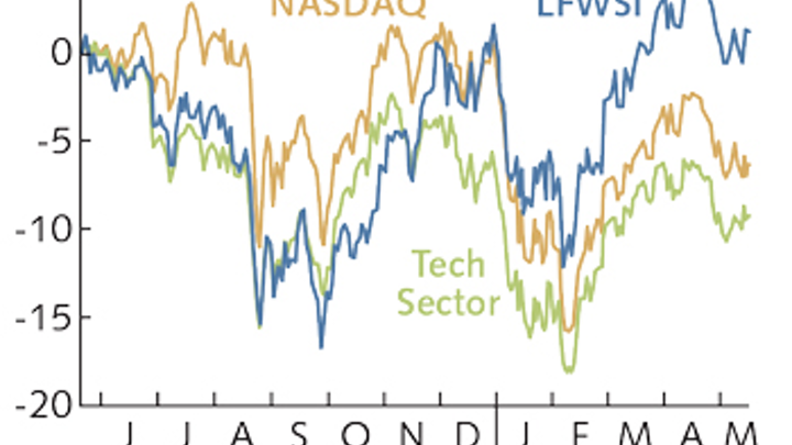 Business Forum: A photonics stock market index - ready or not