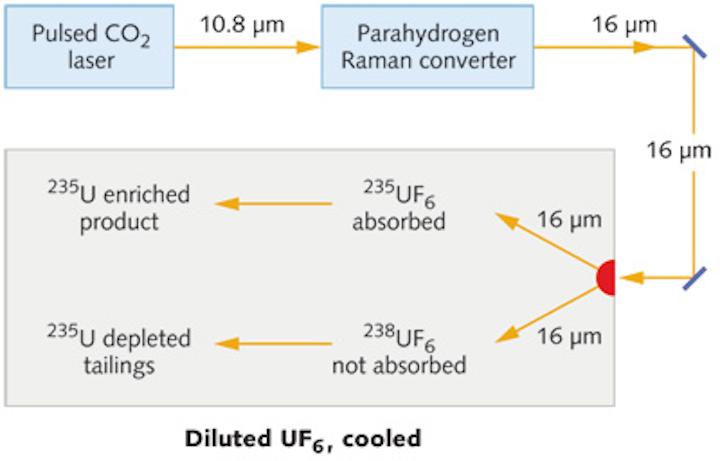 SILEX laser uranium enrichment technology may create new nuclear-proliferation risks