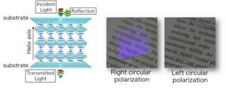 Planar liquid-crystal optical elements could help miniaturize mirror-based optical systems