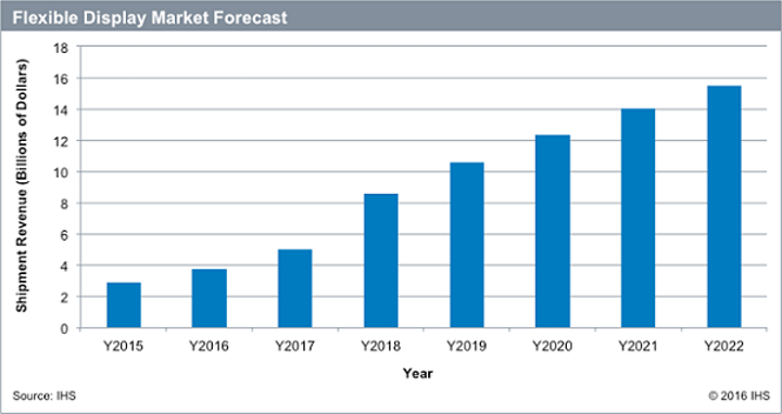 Wearable and mobile displays are expected to drive major growth in the flexible display market. (Image credit: IHS Technology)