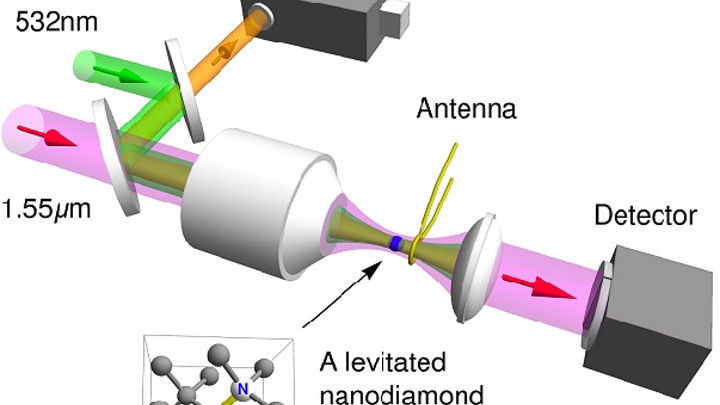 A schematic shows an optical tweezer used in a vacuum chamber by Purdue University researchers, who controlled the 'electron spin' of a levitated nanodiamond. The advance could find applications in quantum information processing, sensors, and studies into the fundamental physics of quantum mechanics. (Image credit: Tongcang Li/Purdue University)