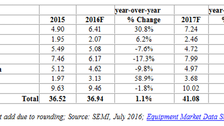 The following data from SEMI shows semiconductor capital equipment spending in terms of market size by geographical region in billions of U.S. dollars and percentage growth over the prior year. (Image credit: SEMI)