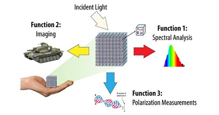 The EXTREME Optics and Imaging program from DARPA envisions revolutionary optical devices, systems, and architectures made possible by new engineered optical materials and 3-D volumetric components enabling devices to perform multiple optical functions simultaneously. (Image credit: DARPA)