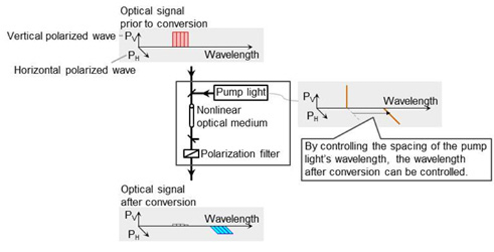 Two components of an optical signal consist of the vertically polarized wave and the horizontally polarized wave. By separating them, performing the wavelength conversion in parallel, and then recombining the signal, Fujitsu Laboratories and Fraunhofer HHI developed a technology for polarization-multiplexed signals. Using a prototype circuit based on this principle, they achieved simultaneous conversion of polarization-multiplexed signals exceeding 1 Tbps. (Image credit: Fujitsu)