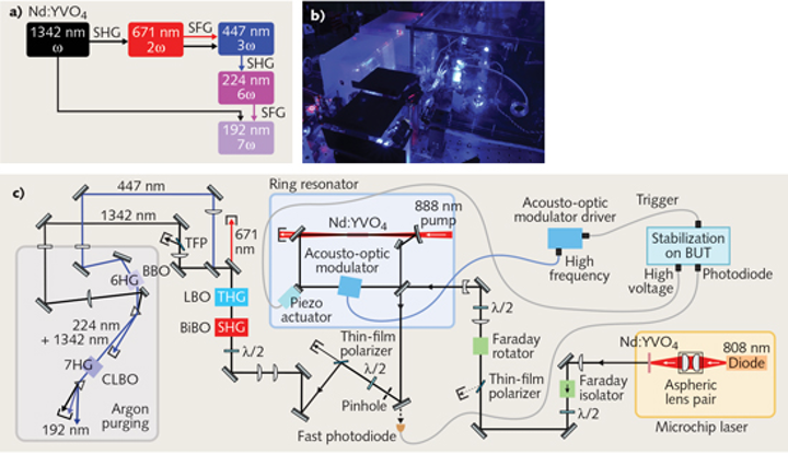 Solid-state Lasers: Cascaded, multi-harmonic generation