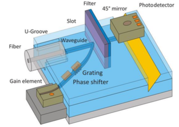 Fraunhofer HHI and partners develop market-ready polymer optical chips