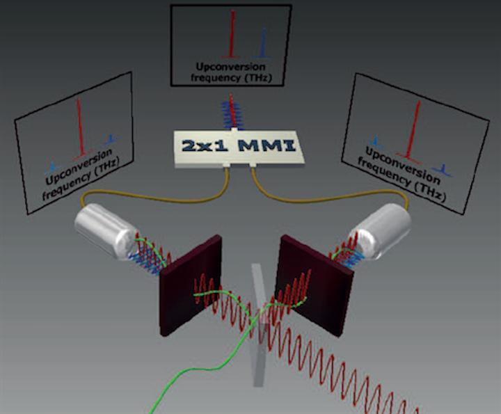 Optical single-sideband modulator allows terahertz-rate data transmission over optical fiber