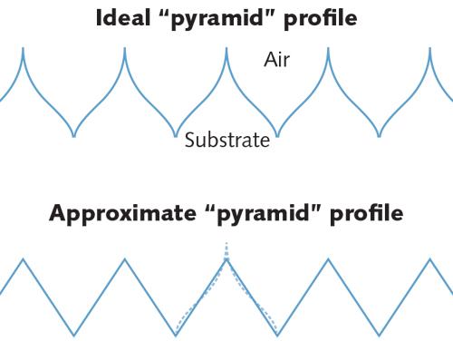 Thin Film Coatings Understanding Key Design Principles Of Antireflection Coatings Laser Focus World