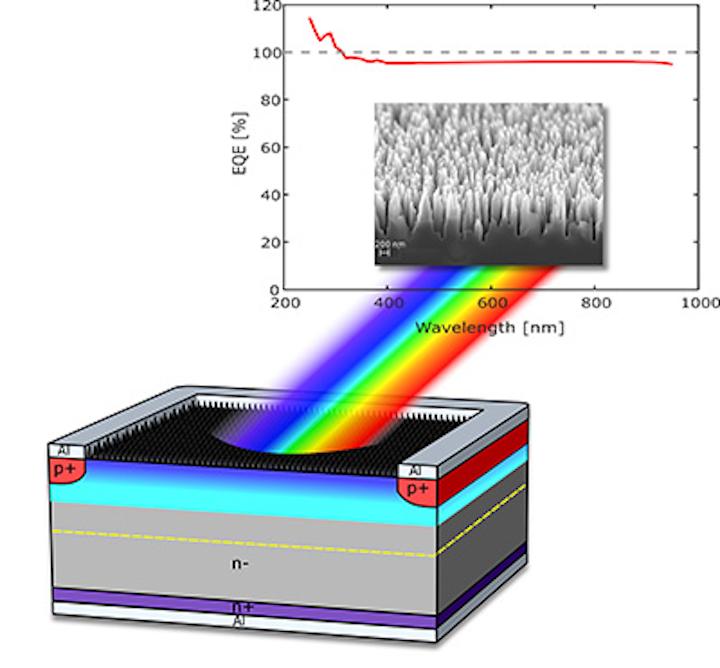 Photodiode has sensitivity above 96% over 250–950 nm wavelength range