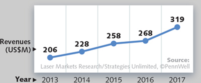 Annual Laser Market Review & Forecast: Where have all the