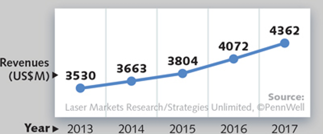 Annual Laser Market Review & Forecast: Where have all the lasers