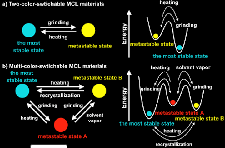By creating more metastable states in mechanochromic luminescent materials, researchers can switch between three color states from one material through physical means. (Image credit: Osaka University)