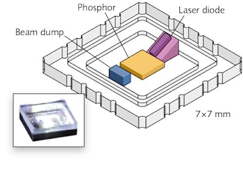 Laser Lighting White Light Lasers Challenge Leds In