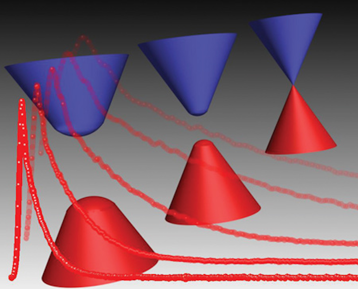 Nonlinear Optical Materials: 3D Dirac semimetal to ignite