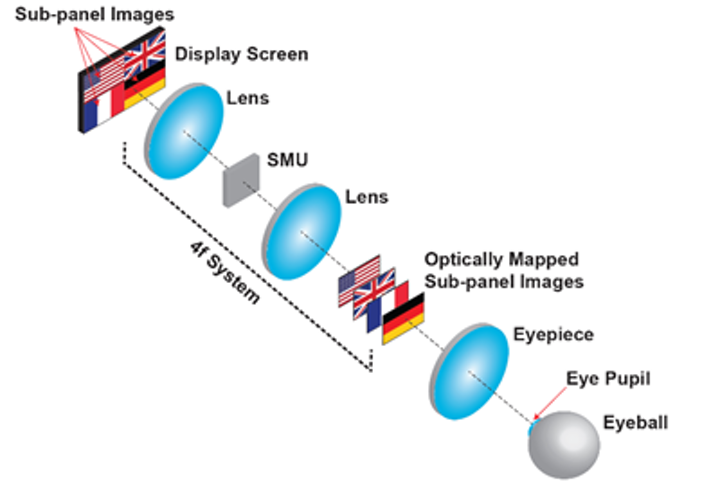 Optical mapping 3D display takes the eye fatigue out of virtual reality