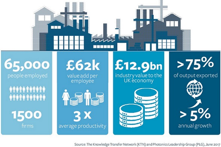 KTN and PLG report that companies manufacturing light-based technology (photonics) in the UK contribute 12.9 billion pounds (nearly 17 million dollars) to the country's economy. (Image credit: The Future Photonics Hub)