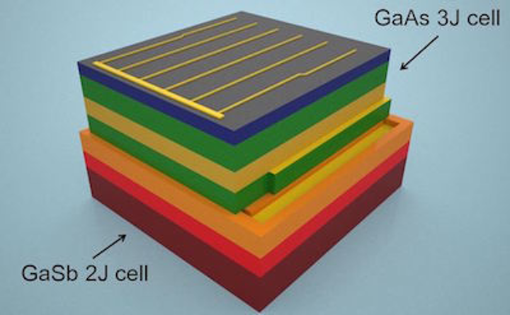 Five-junction photovoltaic cell has 44.5% efficiency