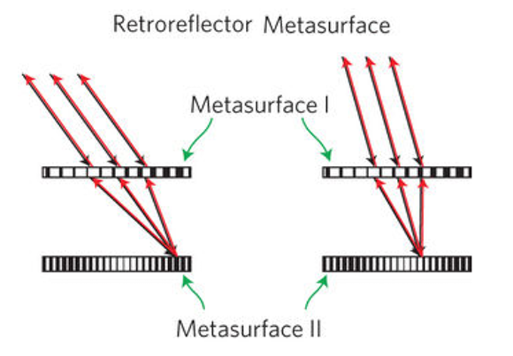 Planar metasurface retroreflector could aid communication between remote devices
