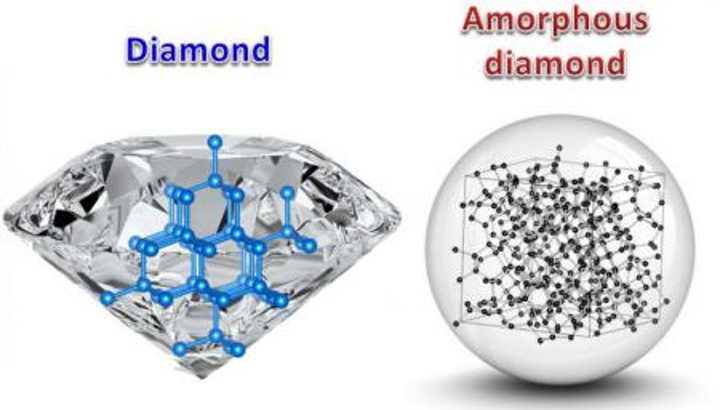 Amorphous diamond could be new optical and photonic material