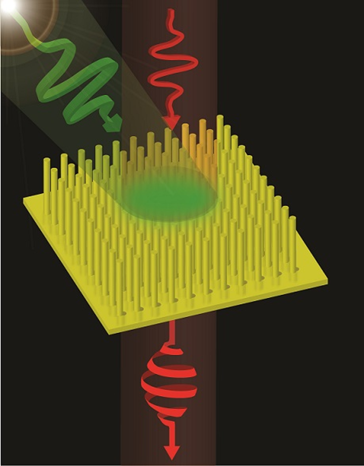 An illustration shows light polarization being changed by a metamaterial. (Image credit: King's College)