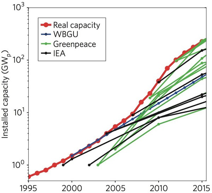 The red line is installed photovoltaic (PV) capacity. The black lines are forecasts from the International Energy Agency (IEA), blue from the German Advisory Council on Global Change, and green from Greenpeace. Only Greenpeace's projections have come close, and only recently. (Image credit: Vox Media)