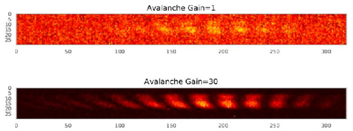 Test fringes obtained with the MIRC-X instrument and C-RED One are displayed. Top is the image without gain, equivalent to the one obtained with a classical scientific infrared camera; bottom is the image obtained with C-RED one, showing the spectacular increase of signal to noise ratio when avalanche gain is applied. (Image credit: University of Exeter, University of Michigan)