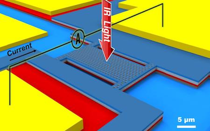 Smartphone microspectrometer has high precision for everyday uses