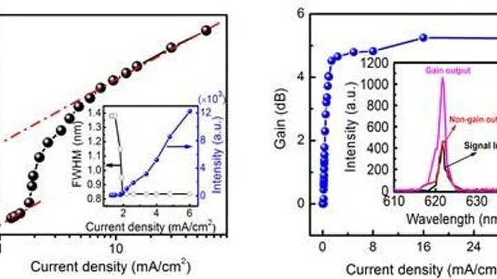 electrically pumped organic laser diode has low threshold current density