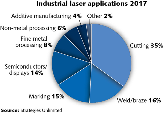 Annual Laser Market Review & Forecast: Lasers enabling