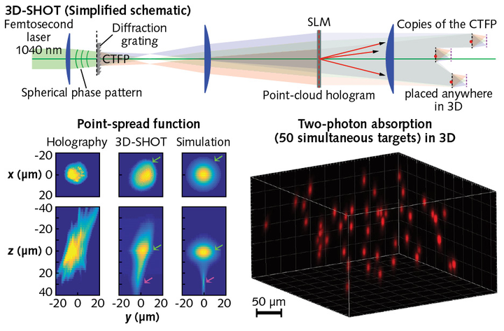 3D-SHOT performs optogenetic brain stimulation with single
