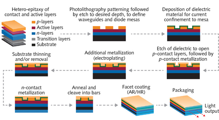 Thin-film Coatings: Thin-film manufacturing considerations for