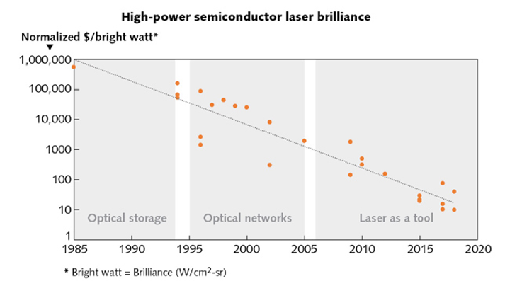 Laser Diodes: The power of brilliance -- the past and future of high
