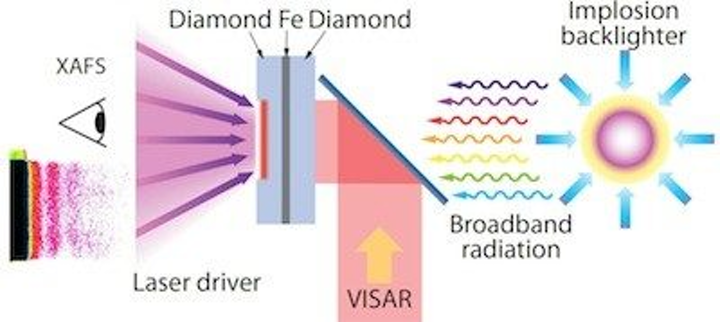 From a 2013 Laser Focus World article on the University of Rochester's Laboratory of Laser Energetics (LLE), the heart of the experimental setup on the LLE's OMEGA laser is iron (Fe) sandwiched between diamond. In one experiment, the LLE team achieved a record high pressure for solid iron by multi-shock compression through X-ray absorption fine structure (XAFS) measurements. Today, the LLE facility is in danger of closing. (Image credit: LLE)