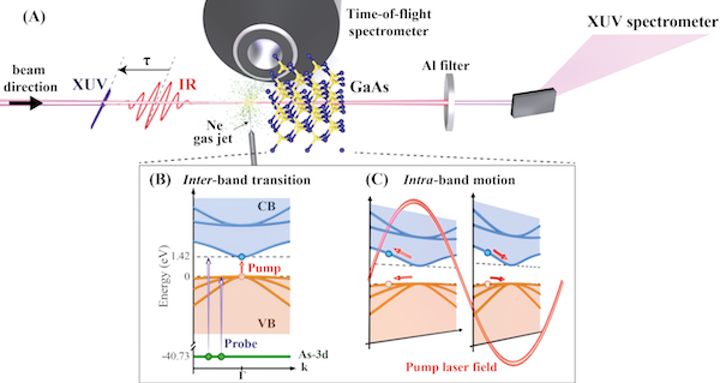 Attosecond laser science points the way to petahertz optoelectronics