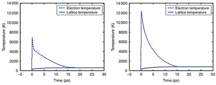 Shaped femtosecond laser pulses alter electron dynamics to improve ultrafast-laser micromachining quality