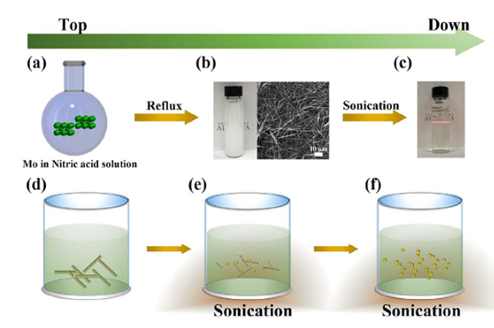 The process to synthesize aqueous colloidal molybdenum oxide used in the energy producing transparent windows is shown. (Image credit: University of Alberta)