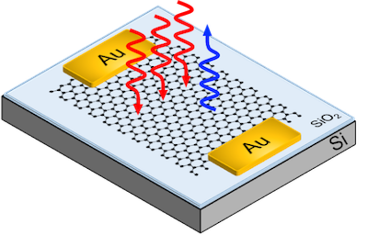 Electrically controlled third-harmonic generation in graphene has ultrawide bandwidth