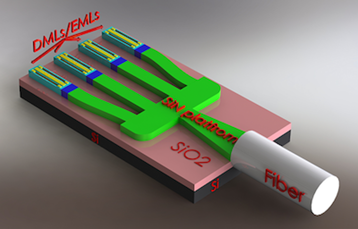 MOICANA H2020 aims for heterogeneous integration of InP quantum-dot lasers on SiN platform