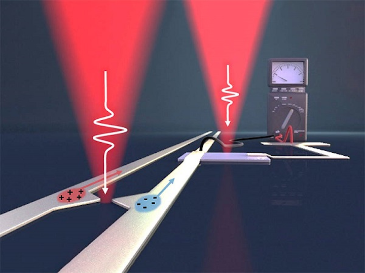 Pulses of femtosecond length from the pump laser (left) generate on-chip electric pulses in the terahertz frequency range. With the right laser, the information is read out again. (Image credit: Christoph Hohmann/NIM, Holleitner/TUM)