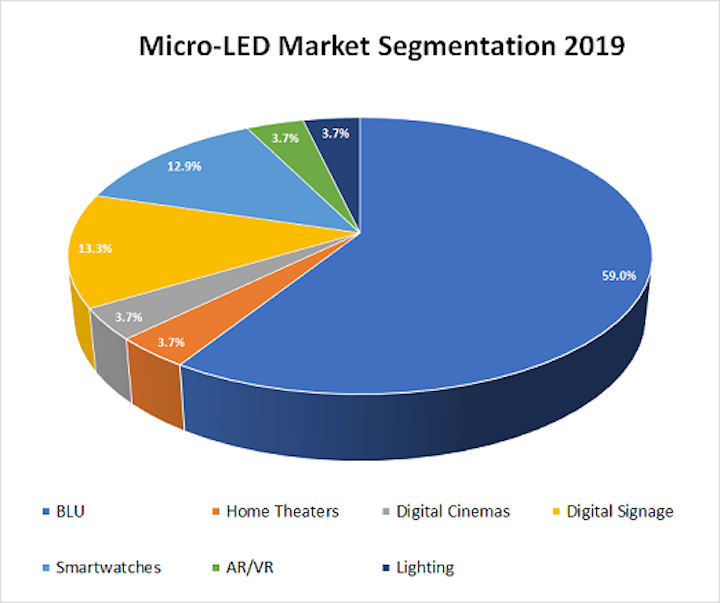 The micro-LED market is set to quadruple in 4 years, based on demand for a variety of applications. (Image credit: n-tech Research)