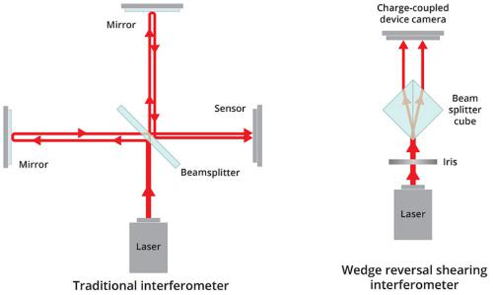 Simple shearing interferometer measures wavefront of