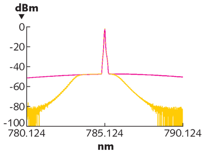 How to Choose a Laser: How to choose a laser for Raman ... Raman Amplifier Schematic Diagram on