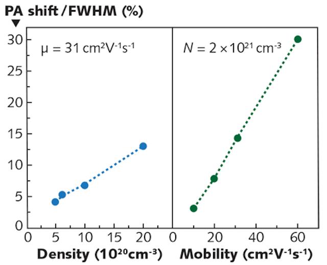 Thin-film Coatings: Ultrathin tunable conducting oxide
