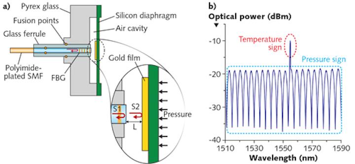 Fiber-optic Sensing: Simple, rugged fiber-optic pressure
