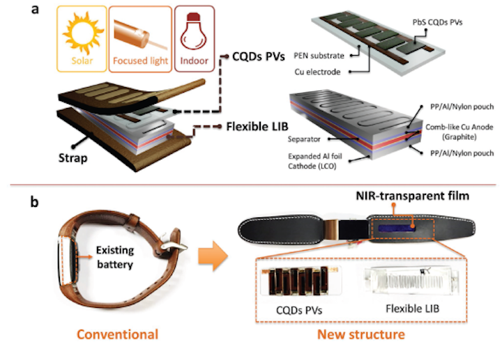 Wireless self-charging system uses near-IR light and quantum dots