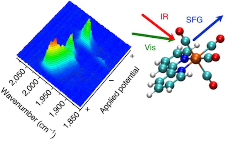 Ultrafast laser spectroscopy may open door to more efficient clean industrial fuels