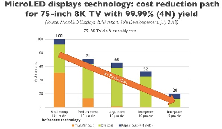 Just some of the data from the Yole microLED report, showing how cost reduction could make microLEDs a match for OLEDs. (Image credit: Yole Developpement)