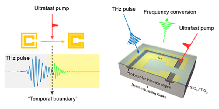 Optical frequency conversion via a 'spatiotemporal boundary' works even for weak light